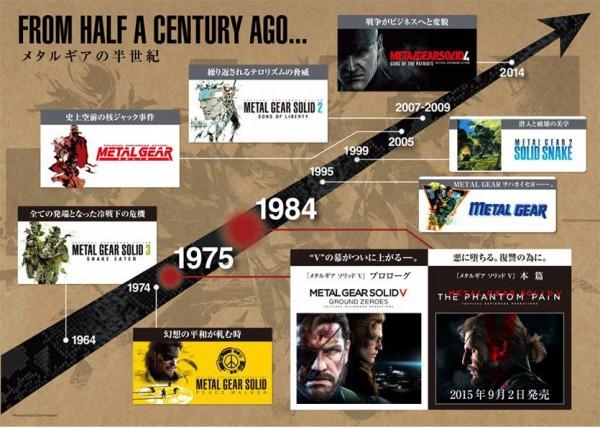 Timeline de Metal Gear