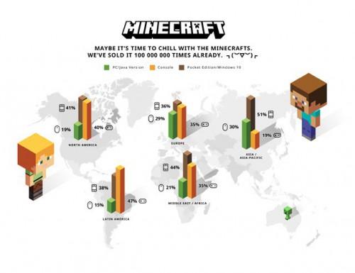 Minecraft infographie