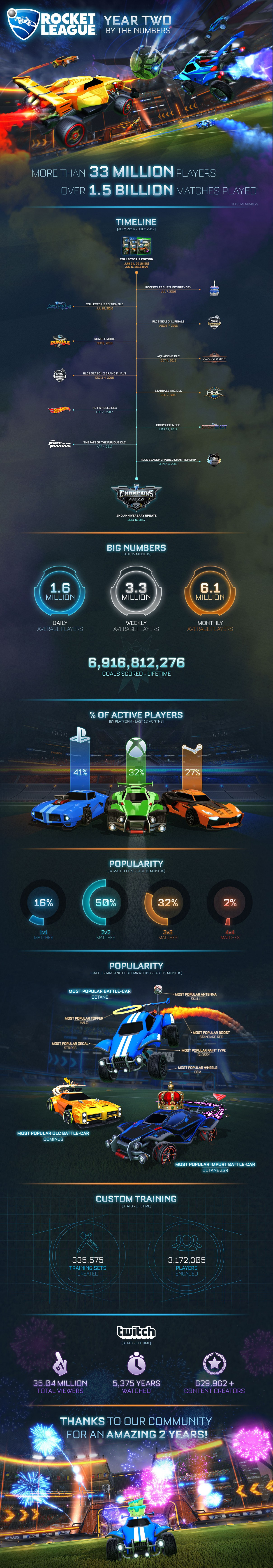 Rocket League 2 years stats