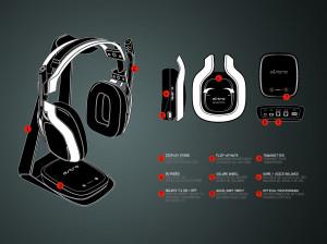 Astro A50 - PC